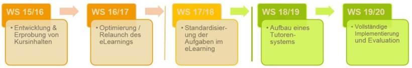 Übersicht Zertifikatskurs Übergang zum Masterstudium.png