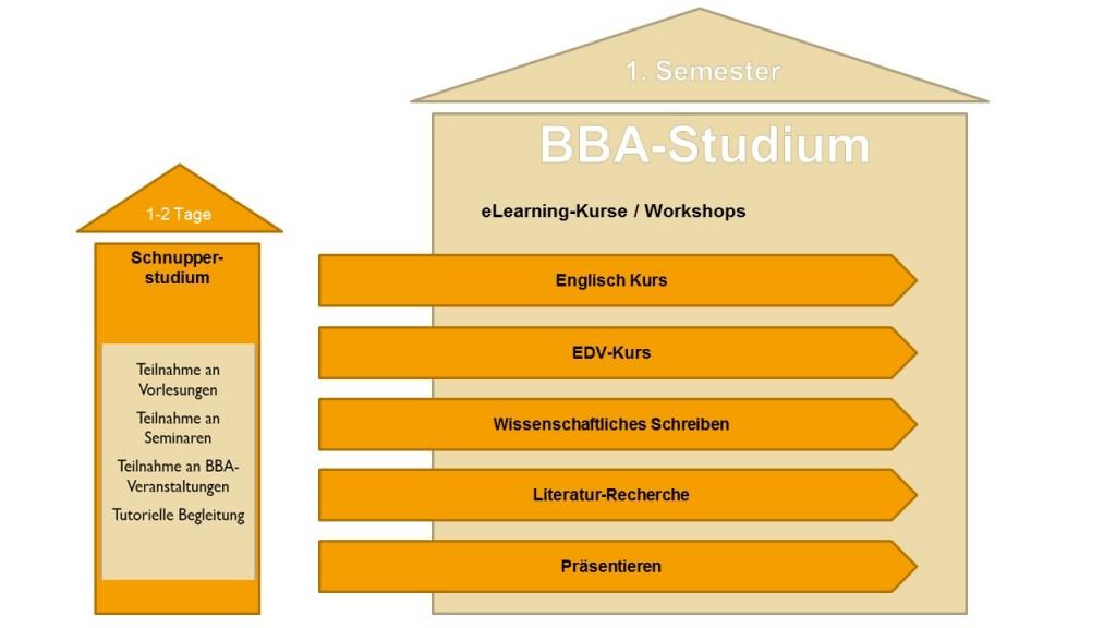 Empfehlung für den Einstieg in das BA-Studium