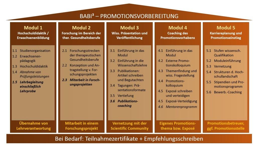 babi3 Modulübersicht